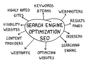 Search Engine optimization Methods
