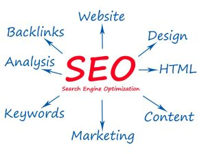 Search Engine Optimization Planning Graphic